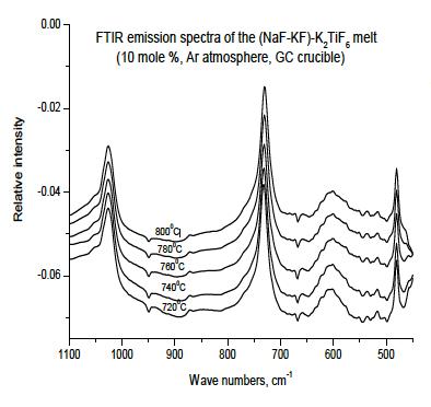 FTIR Emissionsspektren von Titan(IV) Komplexen in hochtemperatur- Salzschmelzen, 720-800°C
