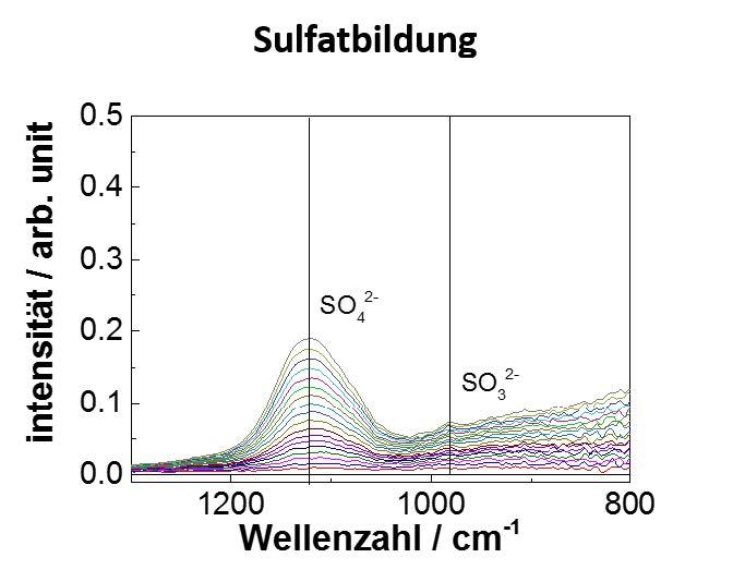 PM-IRRAS_Sulfatbildung