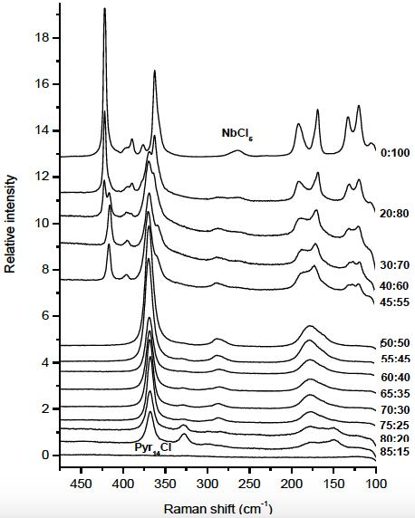 Raman Spektren von ionischen Flüssigkeiten (x)Pyr14Cl-(1-x)NbCl5 (x=0.85-0.20), unterschiedlicher Konzentration