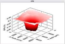 gemessene Kontaktpotentialdifferenz (CPD)