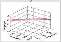 Topographie aus automatischer Höhenkorrektur
